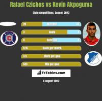 Rafael Czichos vs Kevin Akpoguma h2h player stats