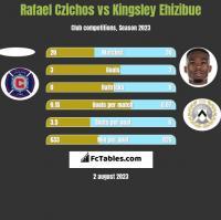 Rafael Czichos vs Kingsley Ehizibue h2h player stats