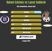 Rafael Czichos vs Lasse Sobiech h2h player stats
