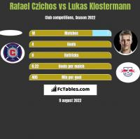 Rafael Czichos vs Lukas Klostermann h2h player stats