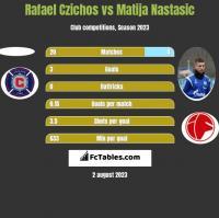 Rafael Czichos vs Matija Nastasic h2h player stats