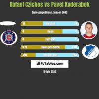 Rafael Czichos vs Pavel Kaderabek h2h player stats