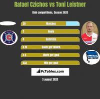 Rafael Czichos vs Toni Leistner h2h player stats