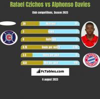 Rafael Czichos vs Alphonso Davies h2h player stats