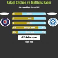 Rafael Czichos vs Matthias Bader h2h player stats