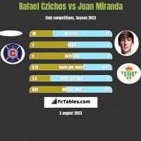 Rafael Czichos vs Juan Miranda h2h player stats