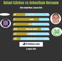 Rafael Czichos vs Sebastiaan Bornauw h2h player stats