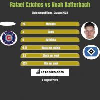 Rafael Czichos vs Noah Katterbach h2h player stats