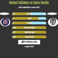Rafael Czichos vs Sava Cestic h2h player stats