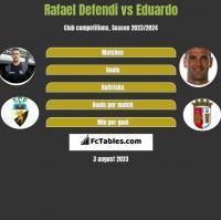 Rafael Defendi vs Eduardo h2h player stats