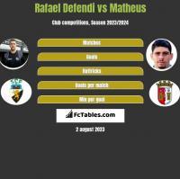 Rafael Defendi vs Matheus h2h player stats