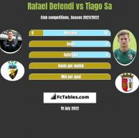 Rafael Defendi vs Tiago Sa h2h player stats
