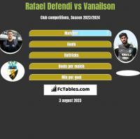 Rafael Defendi vs Vanailson h2h player stats
