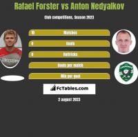 Rafael Forster vs Anton Nedyalkov h2h player stats