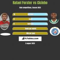 Rafael Forster vs Cicinho h2h player stats