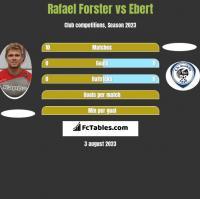 Rafael Forster vs Ebert h2h player stats