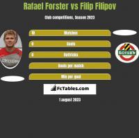 Rafael Forster vs Filip Filipov h2h player stats