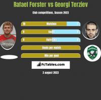 Rafael Forster vs Georgi Terziev h2h player stats