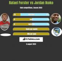 Rafael Forster vs Jordan Ikoko h2h player stats