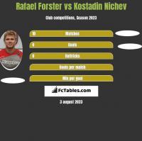 Rafael Forster vs Kostadin Nichev h2h player stats