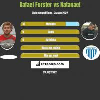 Rafael Forster vs Natanael h2h player stats