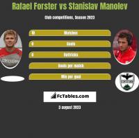 Rafael Forster vs Stanislav Manolev h2h player stats