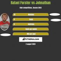 Rafael Forster vs Johnathan h2h player stats