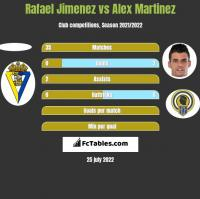 Rafael Jimenez vs Alex Martinez h2h player stats