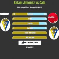 Rafael Jimenez vs Cala h2h player stats