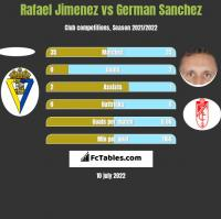 Rafael Jimenez vs German Sanchez h2h player stats