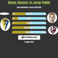 Rafael Jimenez vs Jorge Pulido h2h player stats