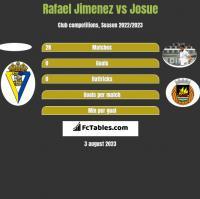 Rafael Jimenez vs Josue h2h player stats