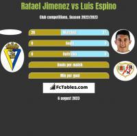 Rafael Jimenez vs Luis Espino h2h player stats