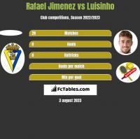 Rafael Jimenez vs Luisinho h2h player stats