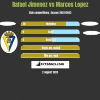 Rafael Jimenez vs Marcos Lopez h2h player stats