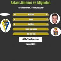 Rafael Jimenez vs Miguelon h2h player stats