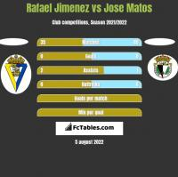 Rafael Jimenez vs Jose Matos h2h player stats