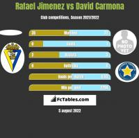 Rafael Jimenez vs David Carmona h2h player stats