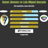 Rafael Jimenez vs Luis Miguel Quezada h2h player stats
