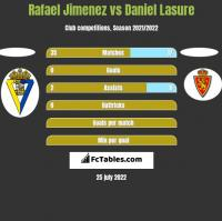 Rafael Jimenez vs Daniel Lasure h2h player stats