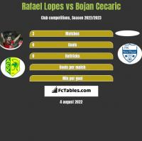 Rafael Lopes vs Bojan Cecaric h2h player stats