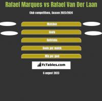 Rafael Marques vs Rafael Van Der Laan h2h player stats