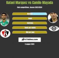 Rafael Marquez vs Camilo Mayada h2h player stats