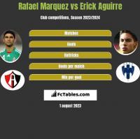Rafael Marquez vs Erick Aguirre h2h player stats