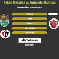 Rafael Marquez vs Fernando Madrigal h2h player stats