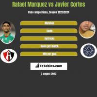 Rafael Marquez vs Javier Cortes h2h player stats
