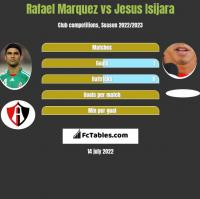 Rafael Marquez vs Jesus Isijara h2h player stats