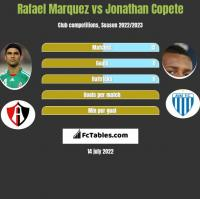 Rafael Marquez vs Jonathan Copete h2h player stats