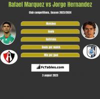 Rafael Marquez vs Jorge Hernandez h2h player stats