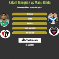 Rafael Marquez vs Manu Balda h2h player stats